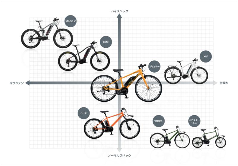パナソニック 電動アシスト自転車 比較表