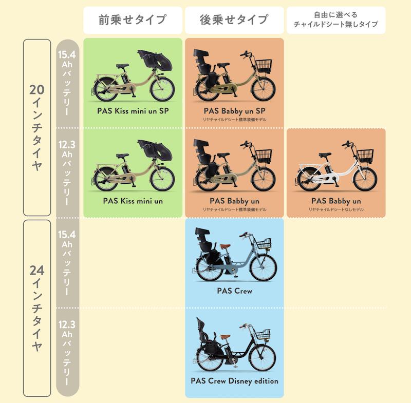 比較表:ヤマハ子供乗せ電動自転車